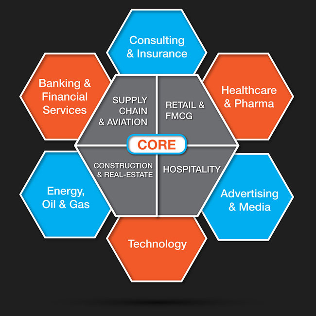 CORE-SECTOR